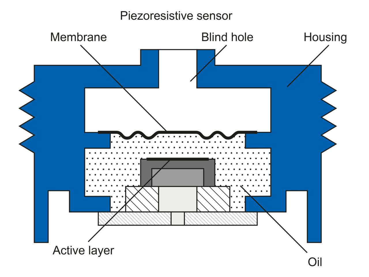 Functionality and technology of pressure sensors | Baumer