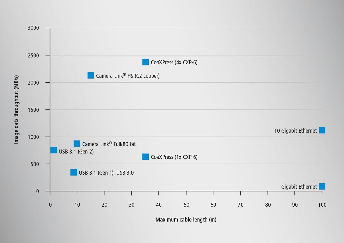 10 Gige Vision Baumer Gigabit Ethernet Wiring Diagram Grafik 10gige Bandwidth En