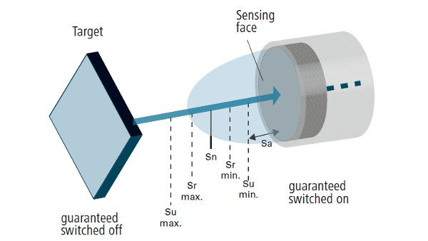 functionality and technology of inductive sensors baumer