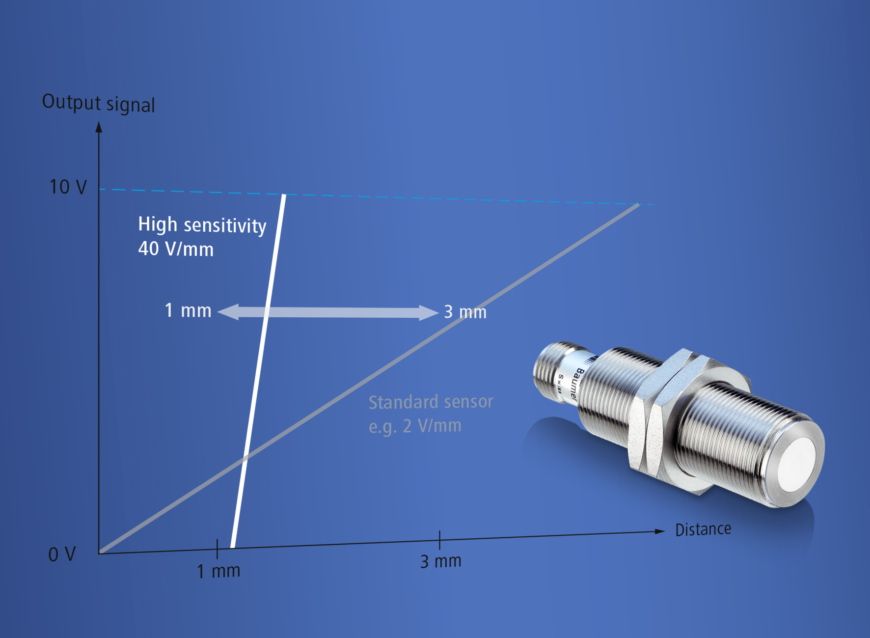 AlphaProx High Sensitivity – The first inductive sensors worldwide ...