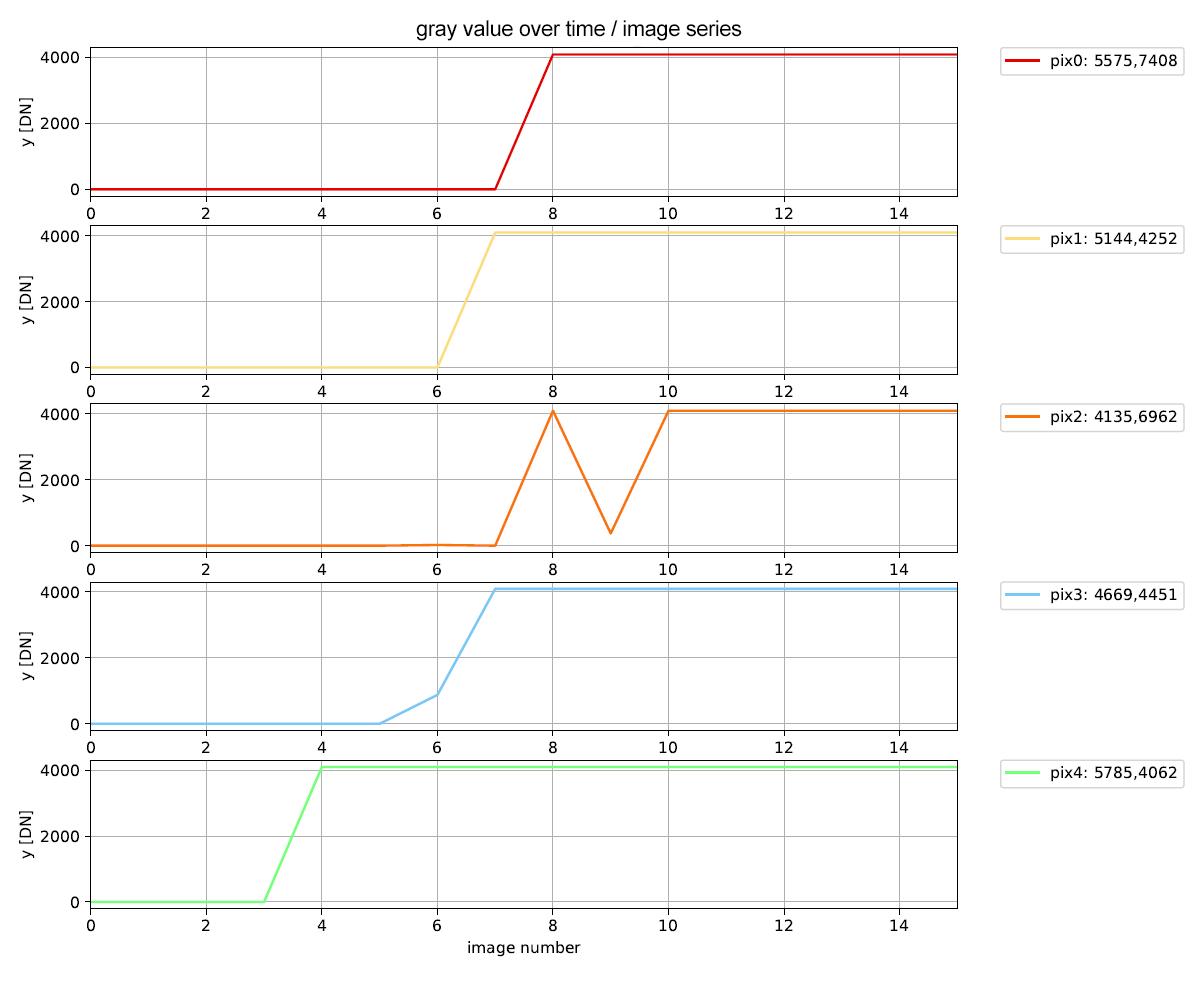 Pixel correction of cameras with ams CMV50000 sensors | Baumer