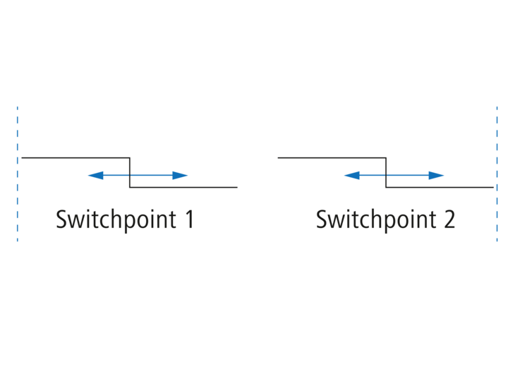 Switching points