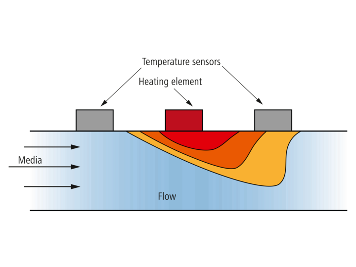 Functionality of flow sensors