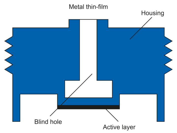 Metal thin-film sensor (resistive pressure measurement) – Functionality of pressure sensors