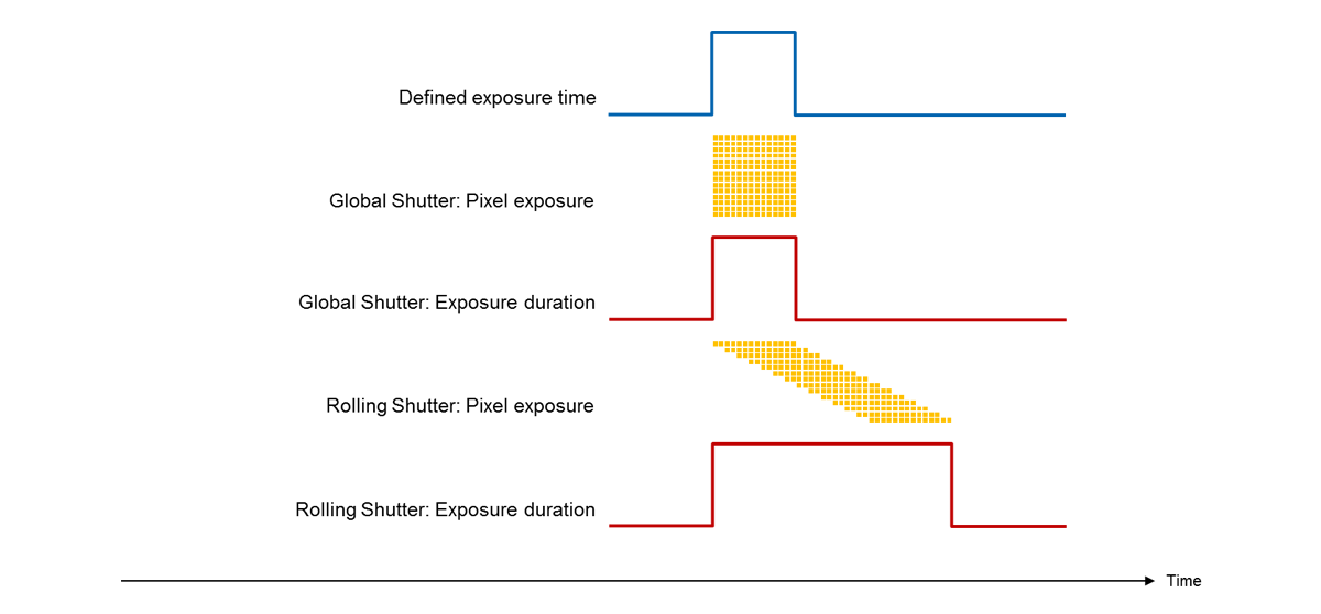Rolling shutter, global shutter – two principles of exposure | Baumer